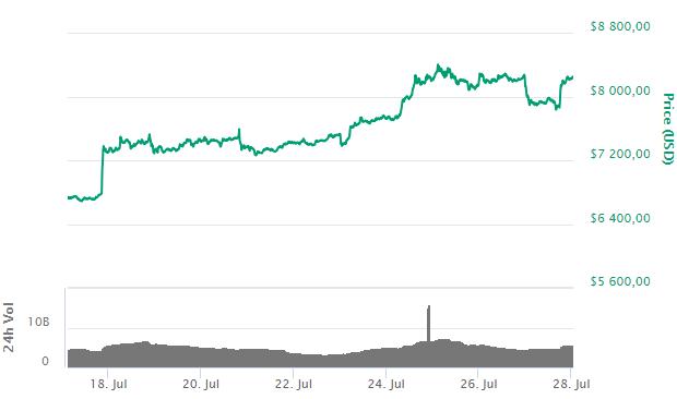 Bitcoin (BTC): крупные фонды на CME и продают, и покупают — но продажи превышают покупки