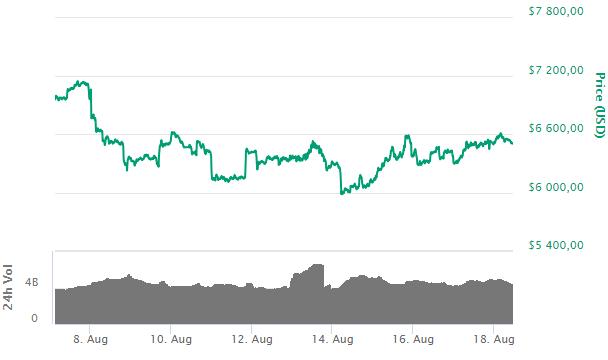 Bitcoin: крупные фонды на CME готовятся к росту криптовалюты