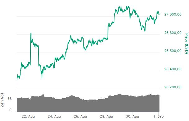 Bitcoin: крупные фонды на CME не верят в рост и готовятся снижению криптовалюты