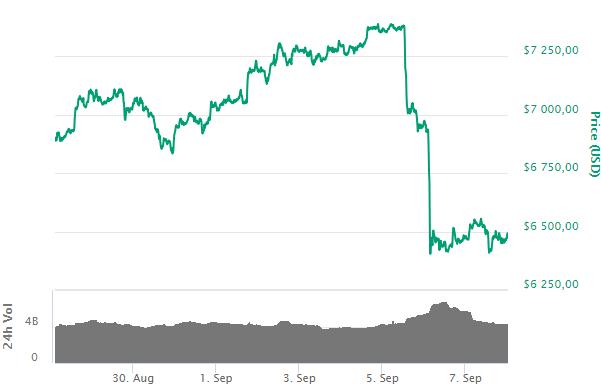 Bitcoin: крупные фонды на CME не исключают рост криптовалюты