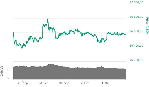 Bitcoin: крупные фонды на CBOE снова продают