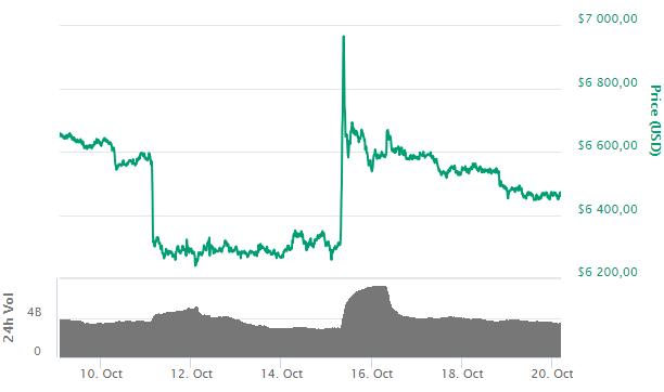 Bitcoin: после двухнедельного перерыва — крупные фонды на CBOE снова покупают