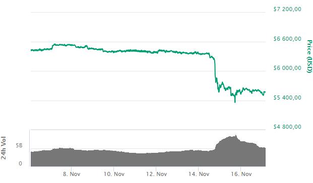 Bitcoin: всплеск покупок и продаж — крупные фонды на CME готовятся к сильным движениям