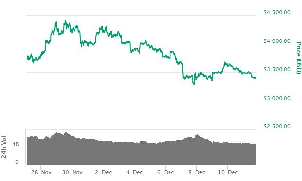 Bitcoin: на CME снова настроены на снижение криптовалюты