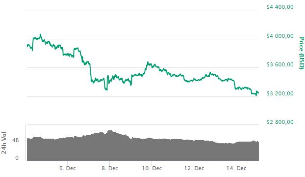 Bitcoin: крупные фонды на CME активно покупают, несмотря на рост продаж
