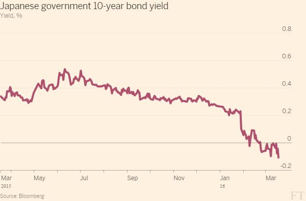 Результаты совещания Банка Японии
