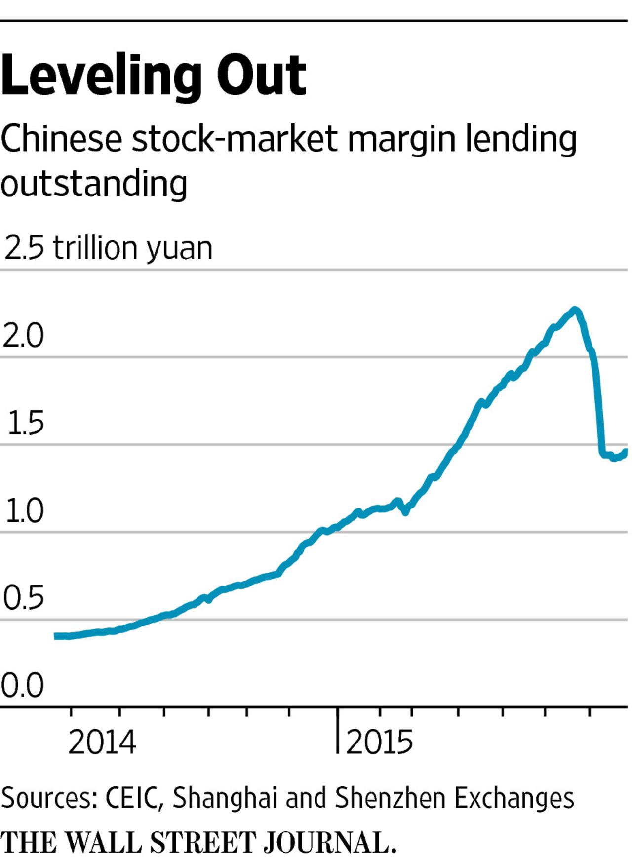 Шаткое восстановление китайского рынка акций