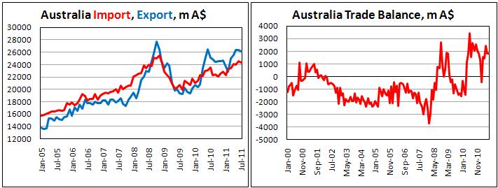 Профицит торгового баланса Австралии практически без изменений в июле