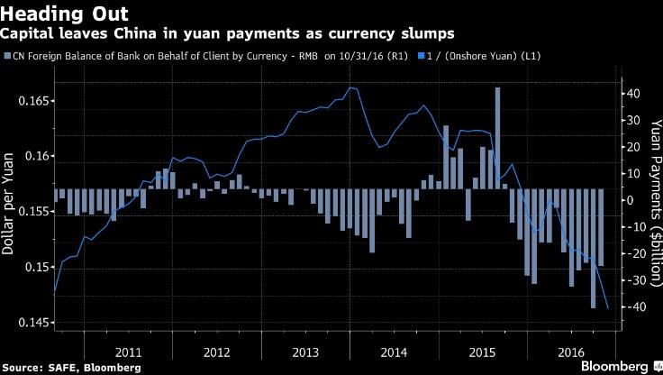 Новая головная боль для ЦБ Китая