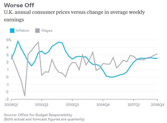 Банк Англии прав в игнорировании инфляции