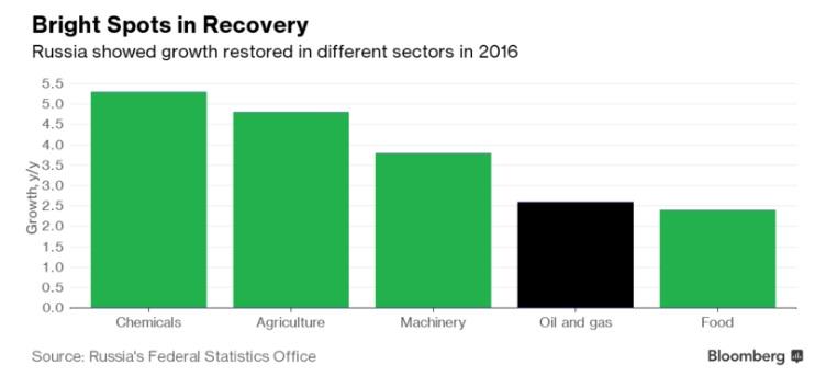 Россия вышла из наиболее длинной за 20 лет рецессии
