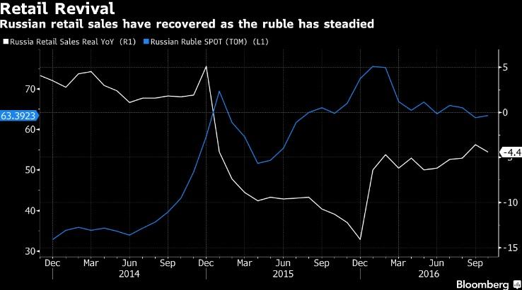 Крупные западные компании вкачивают деньги в Россию