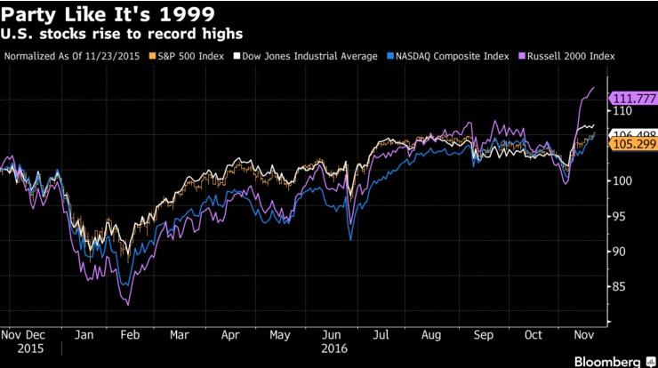 Графики: Трамп возвращает рынки в 90-е