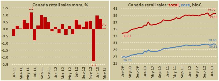 Розничные продажи в Канаде в марте 2013