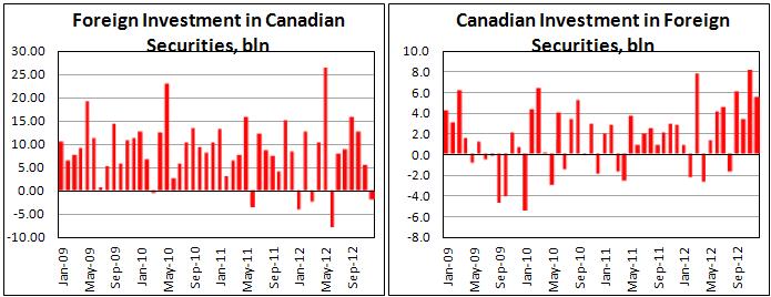 Покупки канадских ценных бумаг иностранными инвесторами