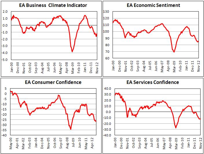 Деловой климат в Еврозоне улучшился в ноябре