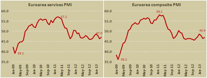 Композитный индекс активности в Еврозоне повысился до 46,9 в апреле