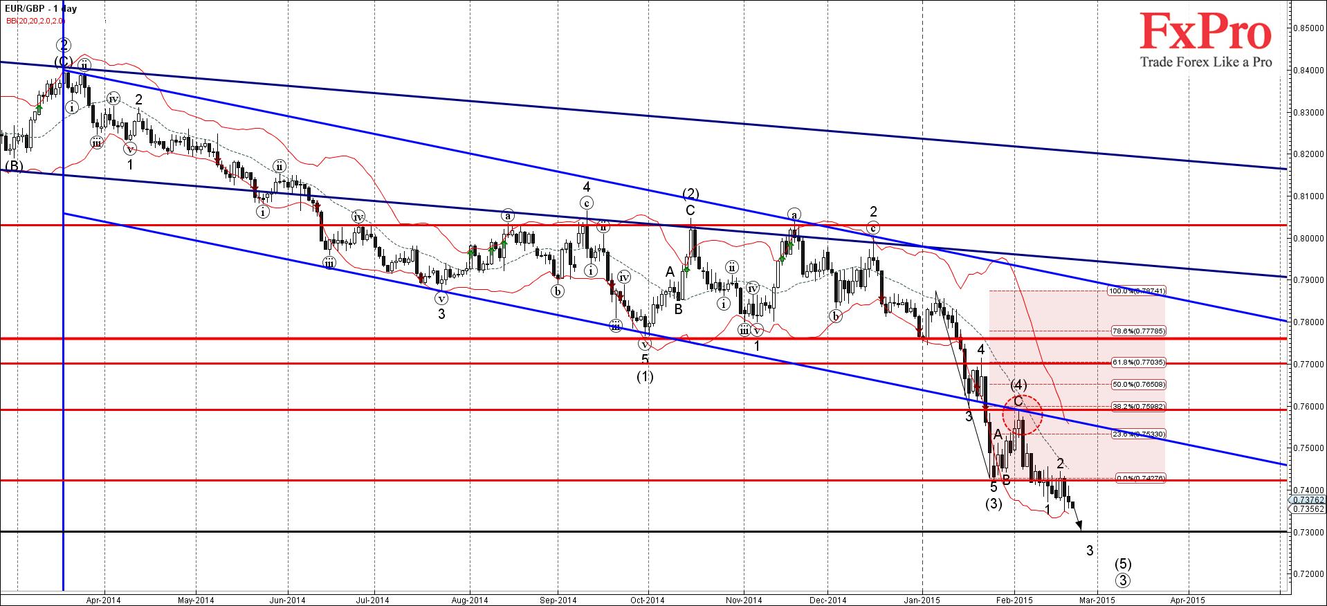 EUR/GBP сильно падет после прорыва 0.7700 и 0.7650