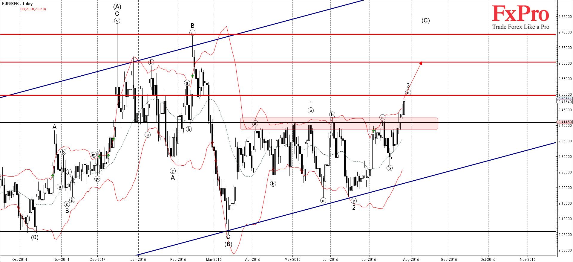 EUR/SEK продолжает расти после недавнего прорыва 9.4000