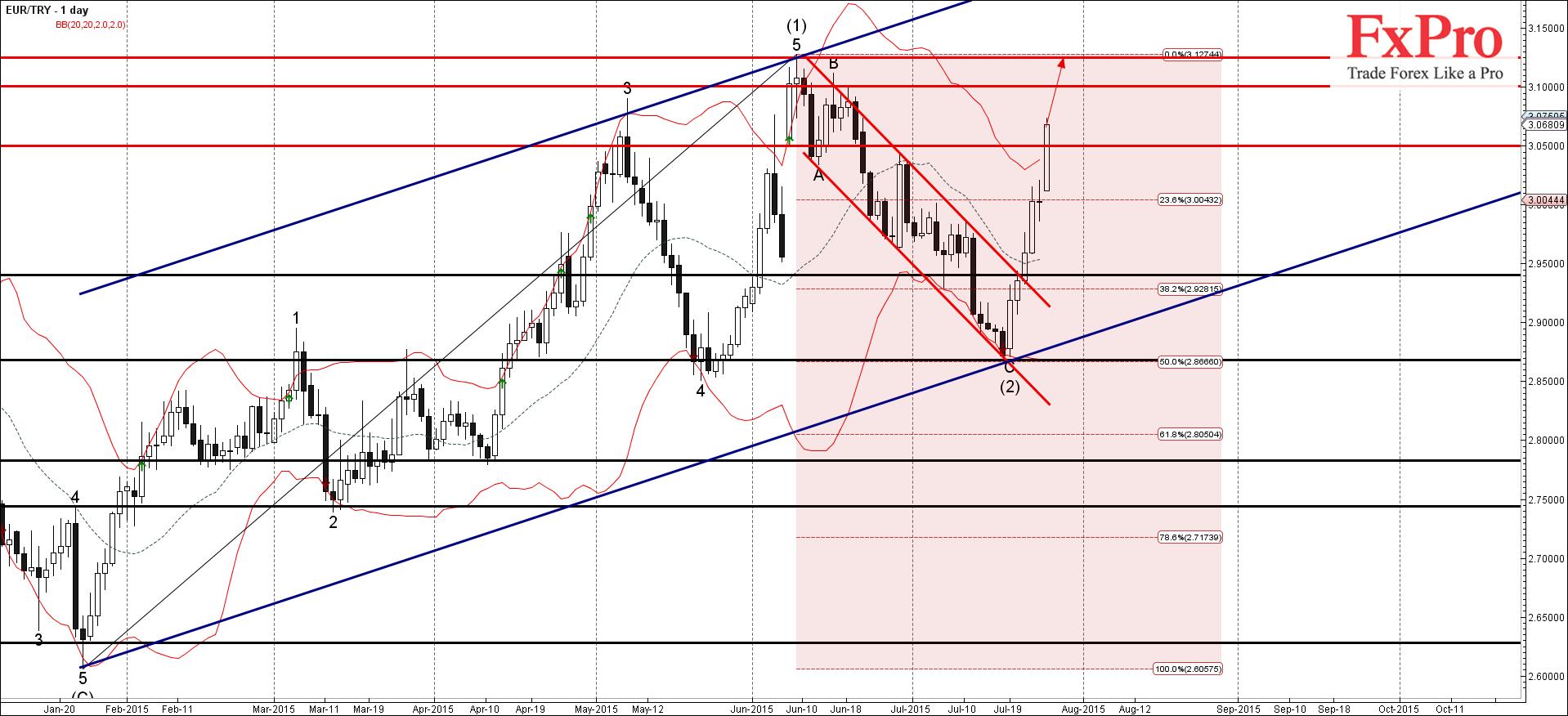 Прорыв 3.05 по EUR/TRY продолжает импульсную волну
