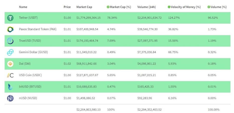 Война стейблкоинов: Coinbase привлекает капитал, однако PAX доминирует в торговле