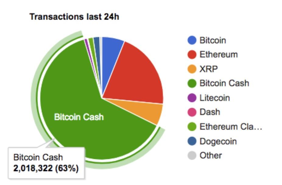 Результаты стресс-тестов Bitcoin Cash : 2.1 млн. транзакций не вызвали рост комиссии