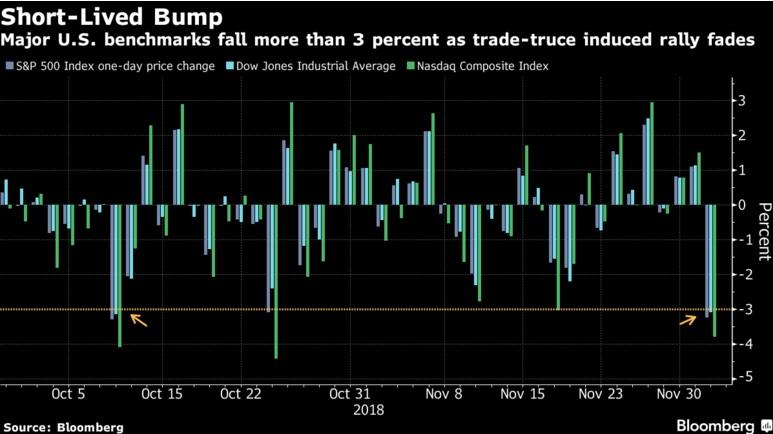 Stock Rout Eases on Trade Pledge; Pound Advances