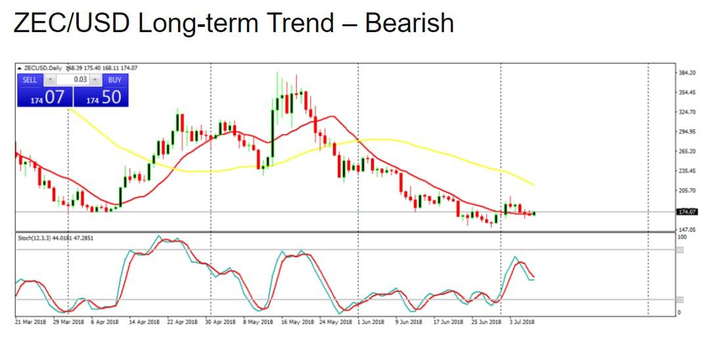 ZEC/USD Long-term Trend – Bearish