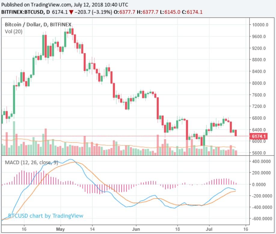 Низкие торговые объемы и сильный медвежий тренд ударили по криптовалютам. BTC на $6,150