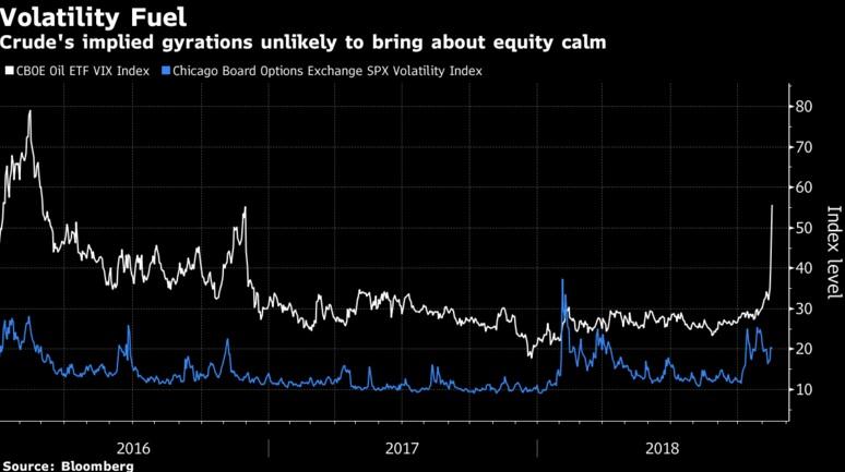 Crude's Collapse Is Sending Shockwaves Across Global Markets