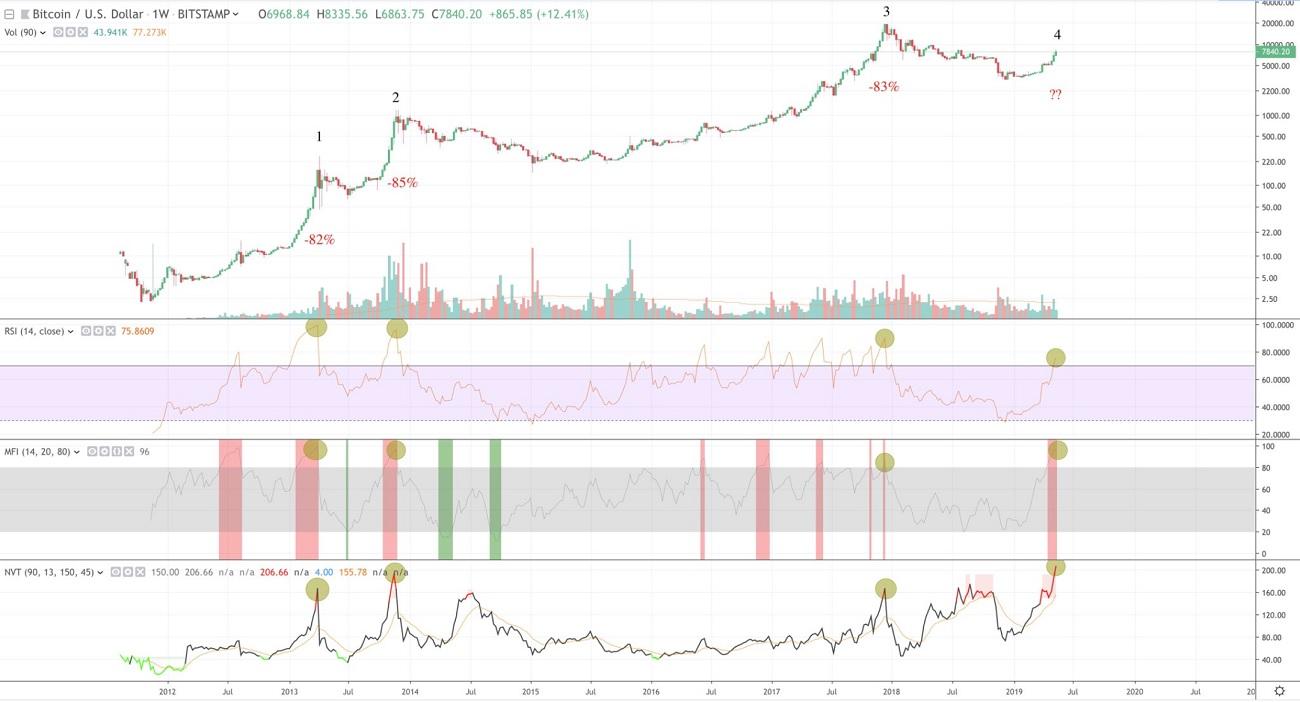График биткоина форекс обозначается золото форексе