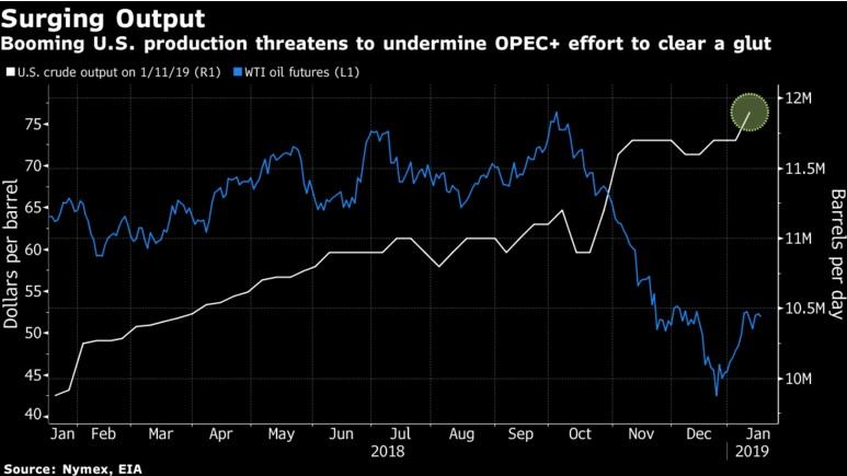 """Американская нефть """"утопит"""" сделку ОПЕК+"""