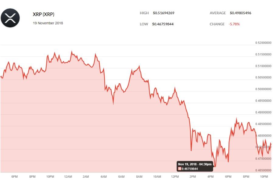 Токен XRP опережает ETH, падающий на 13%; капитализация крипто рынка просела до $167 млрд.