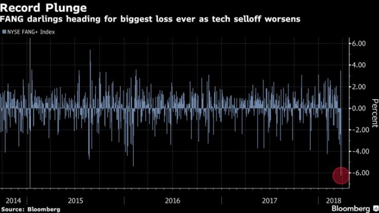 Азия падает следом за США; иена снижается
