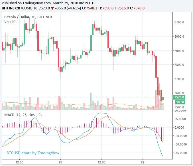 Курс биткоина (BTC) упал ниже $7,600; давит рынок фьючерсов