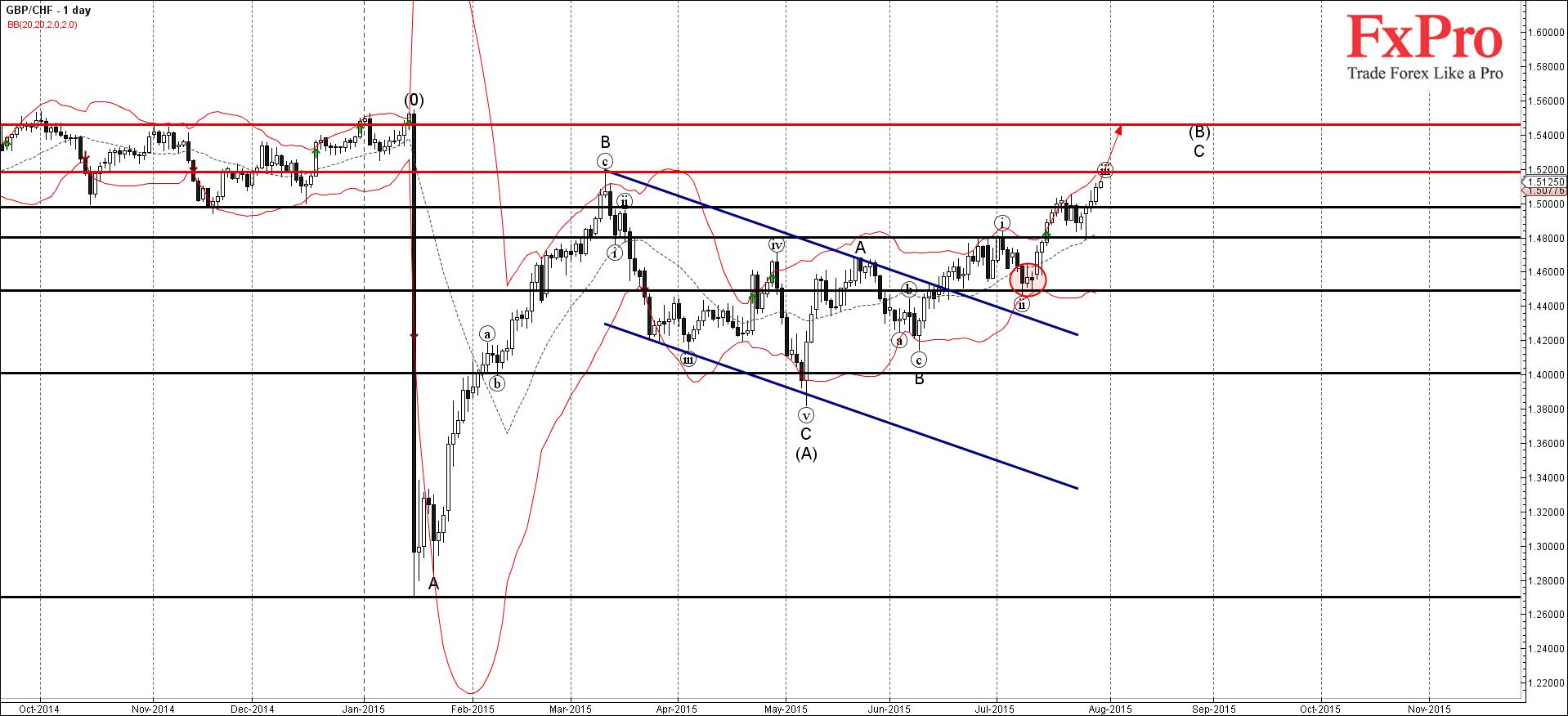 GBP/CHF продолжает расти после недавнего прорыва 1.50