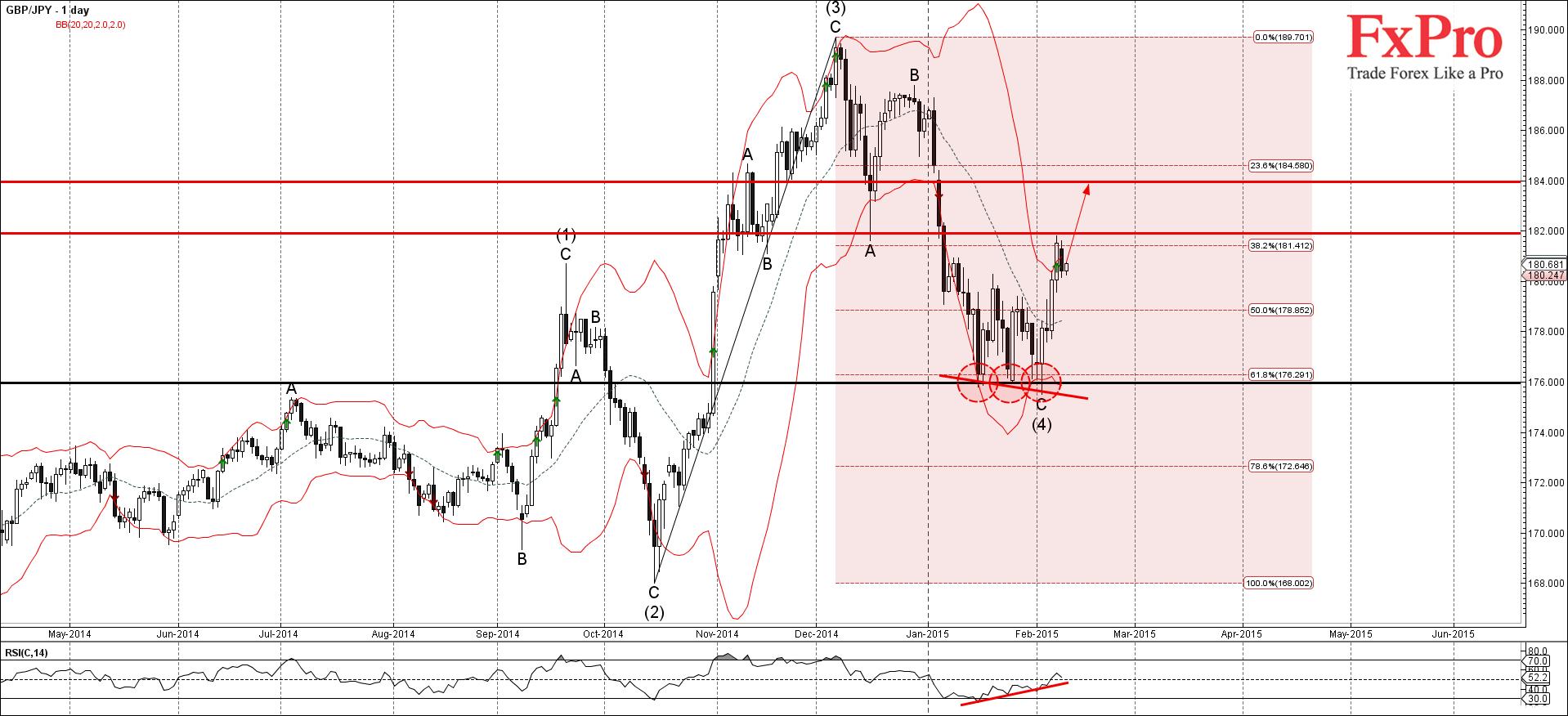 GBP/JPY растет с целями на 182 и 184