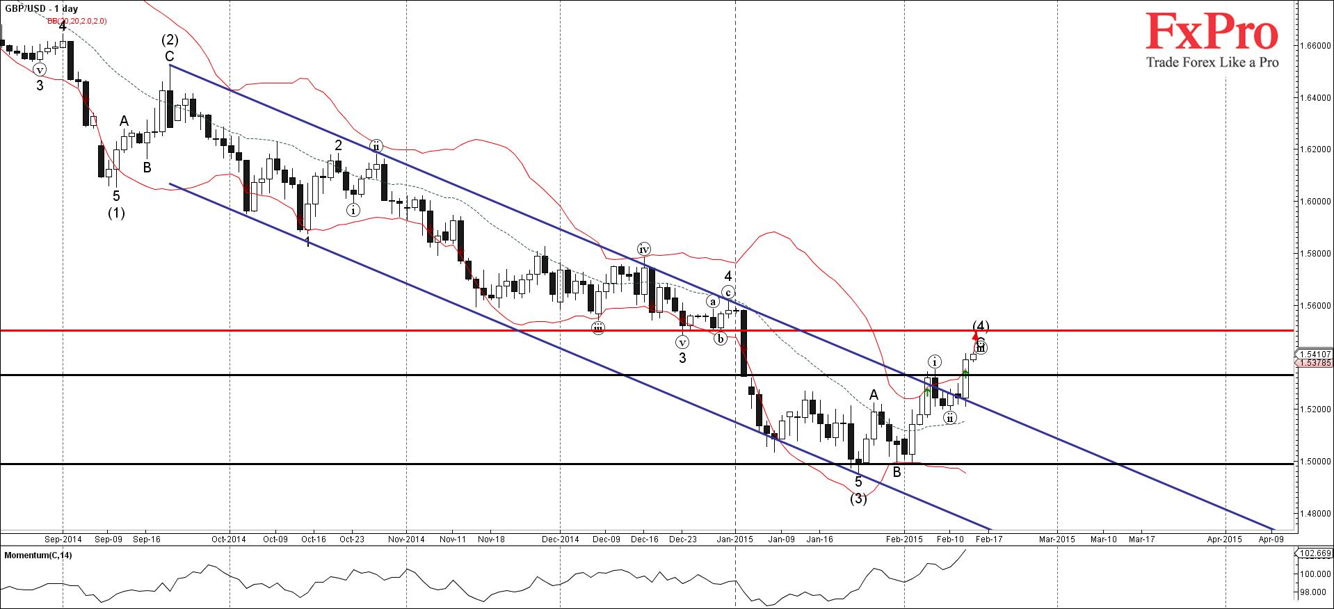 GBP/USD неуклонно растет с начала этого месяца