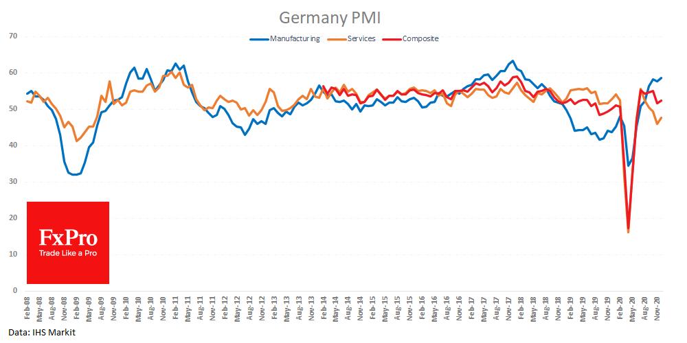 Индексы PMI Германии: обрабатывающие отрасли, сфера услуг и композитный индекс