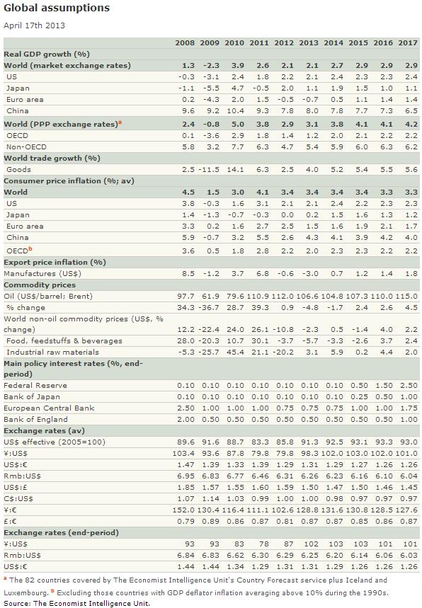 EIU: Глобальный экономический прогноз