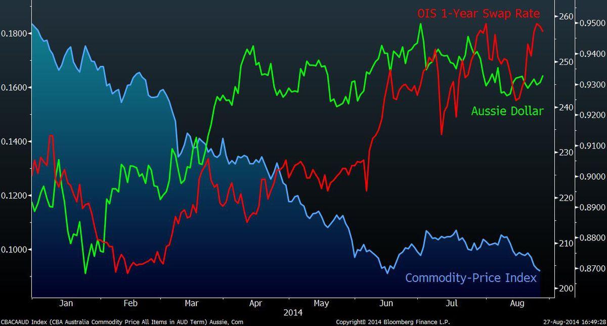 Форекс австралийский доллар прогноз