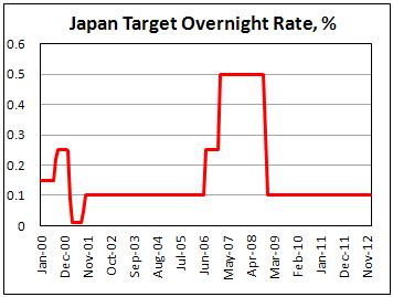 Банк Японии повысил целевой уровень инфляции и покупке активов