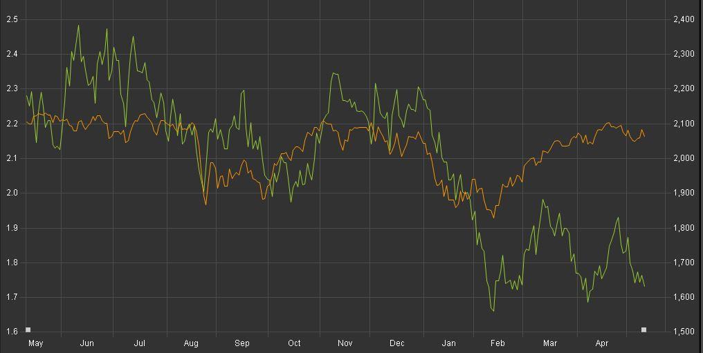 Что доходность трежерис говорит о будущем фондового рынка