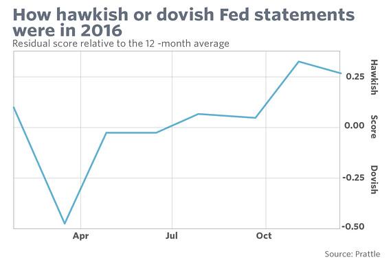ФРС заняла более мягкую позицию перед заседанием
