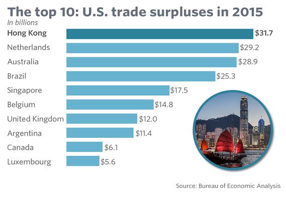 Трамп видит только дефициты, однако есть 10 стран, с которыми в выигрыше США