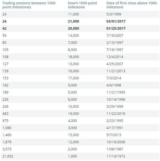 Рост Dow до 21.000 стал самым быстрым в истории
