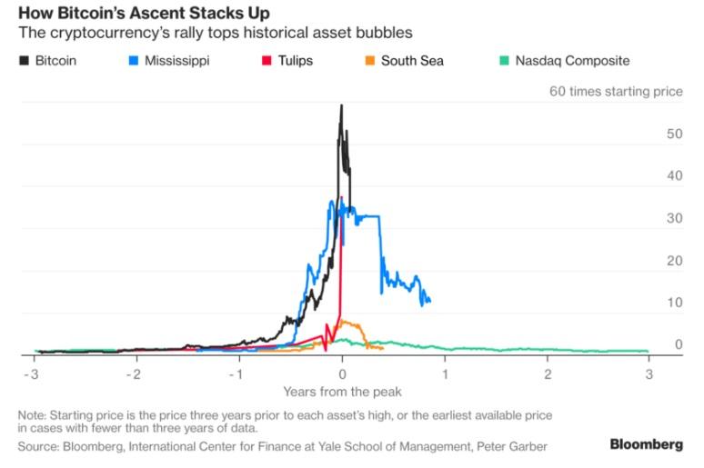 Биткоин рухнет в 2018 закон рф о товарных биржах и биржевой торговле от 20 февраля 1992 г