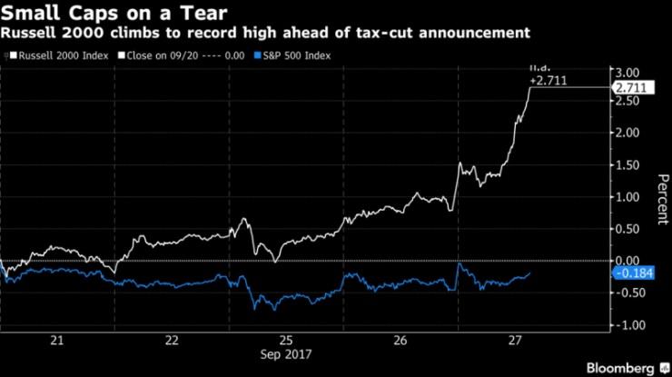 Американские акции растут вместе с долларом на налоговом плане Трампа