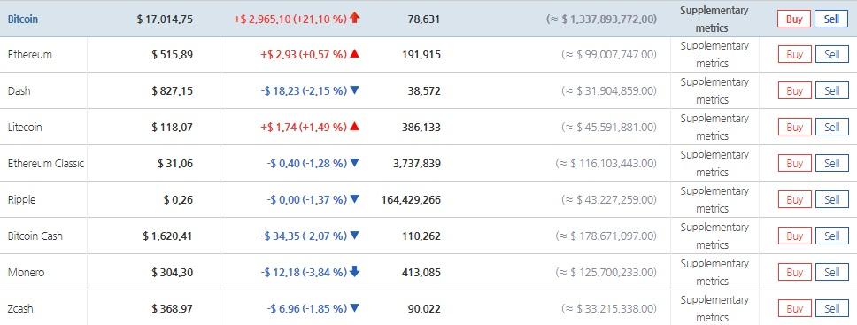 В Южной Корее стоимость биткоина преодолела $17,000, премия составляет экстремальные $3,500