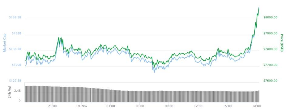 Биткоин преодолевает $8,000 на уверенности инвесторов
